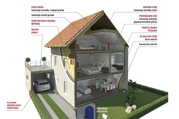 Izolacija od kamene vune za udobniji i sigurniji dom